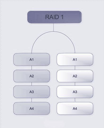 RAID-1 Daten wiederherstellen